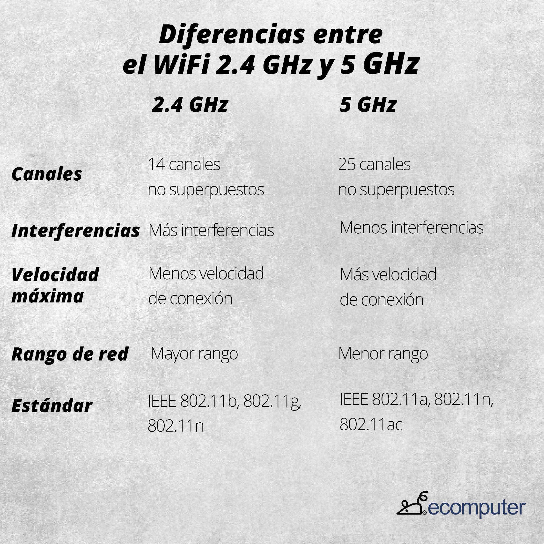 Diferencias entre el WiFi 2.4 GHz y 5 GHz